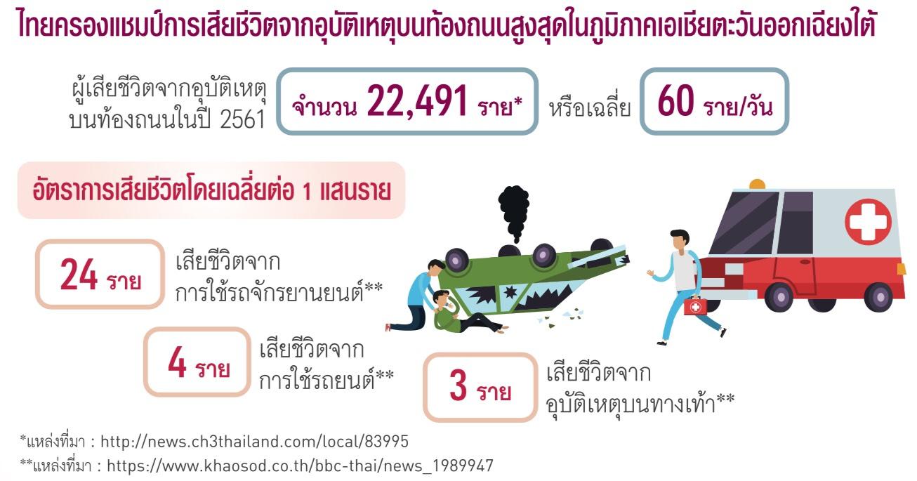 สถิติอุบัติเหตุในไทย