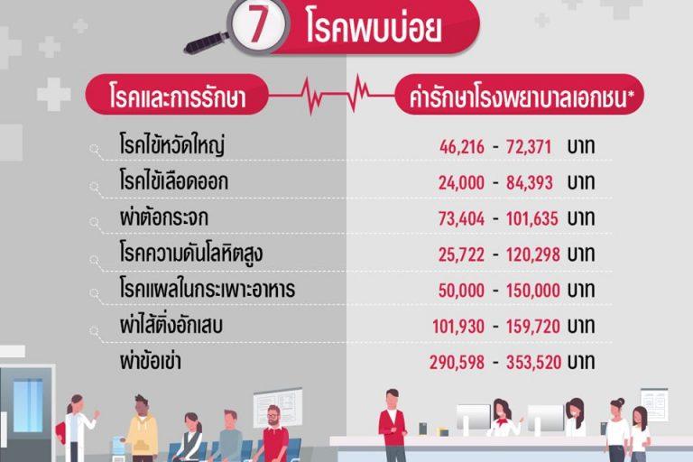 ค่ารักษาพยาบาลโรงพยาบาลเอกชน