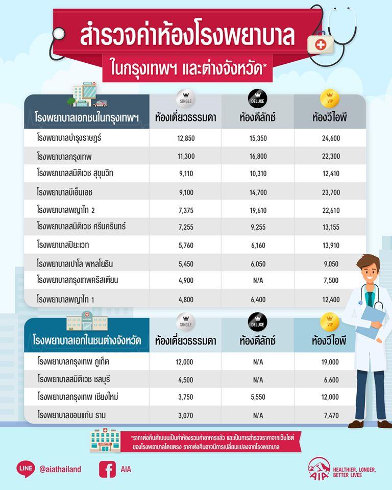 ค่าห้องโรงพยาบาลเอกชน